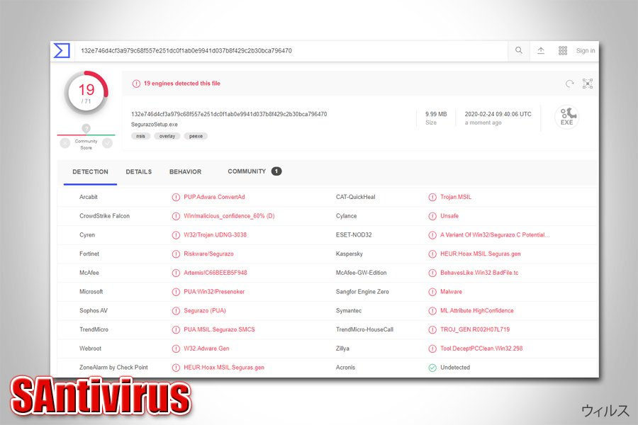 SAntivirus の検出